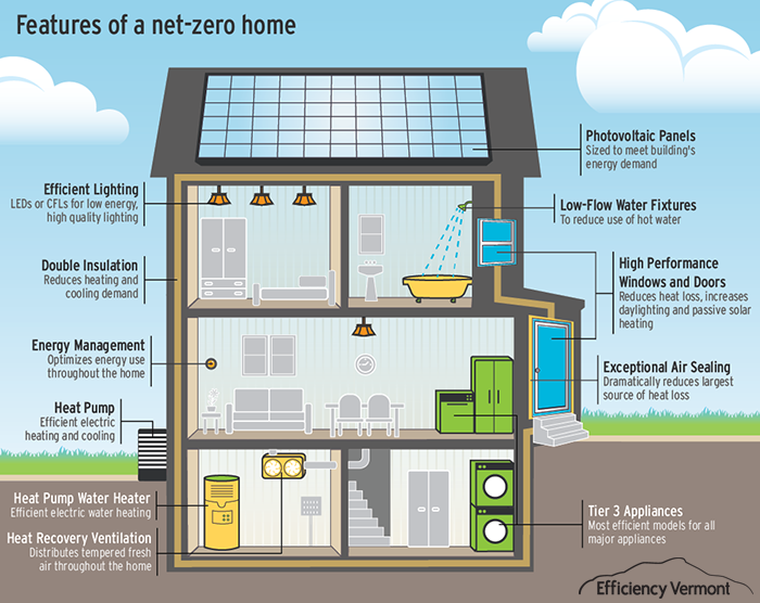 understanding the difference between leed net zero and